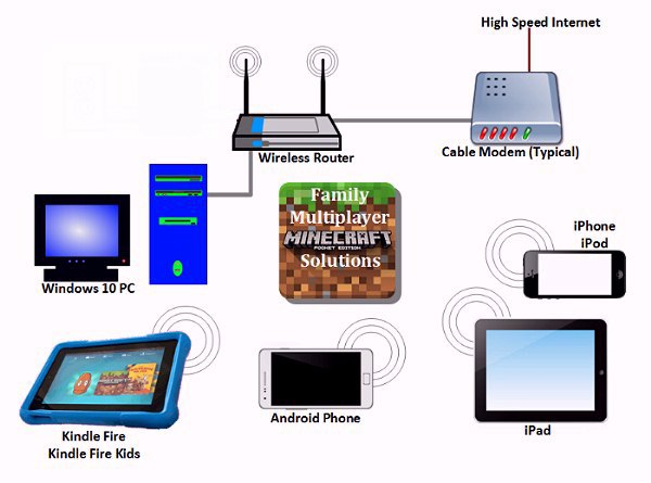 Diagram of Minecraft PE local multiplayer devices